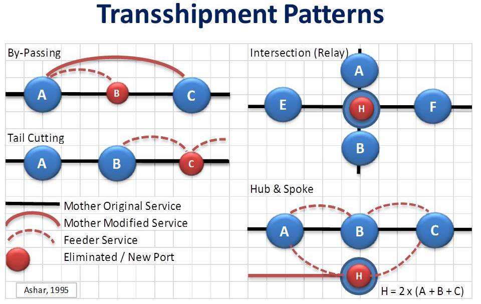 transshipment model in generalized transshipment model items A scenario-based inventory optimization approach for a multi-  transshipment employed in a proactive model transshipment can be effected only at fixed points in.